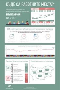 Перспективите за наемане на нови служители в България през четвъртото тримесечие са най-силните в последните седем години според Обзорното изследване на ManpowerGroup за заетостта.