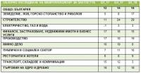 Резултати от Обзорното изследване на ManpowerGroup за заетостта