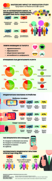 Потребителите от Централна и Източна Европа не могат без дигитални технологии в ежедневието си
