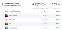 """Facebook страницата на """"Захарни заводи"""" АД влезе в топ 5 по ангажираност на аудиторията в България"""